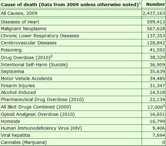 Causes des décès en 2009 aux Etats Unis