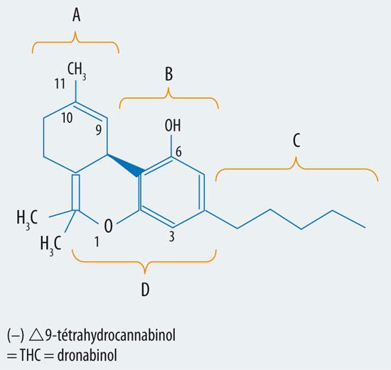 Structure moléculaire du THC