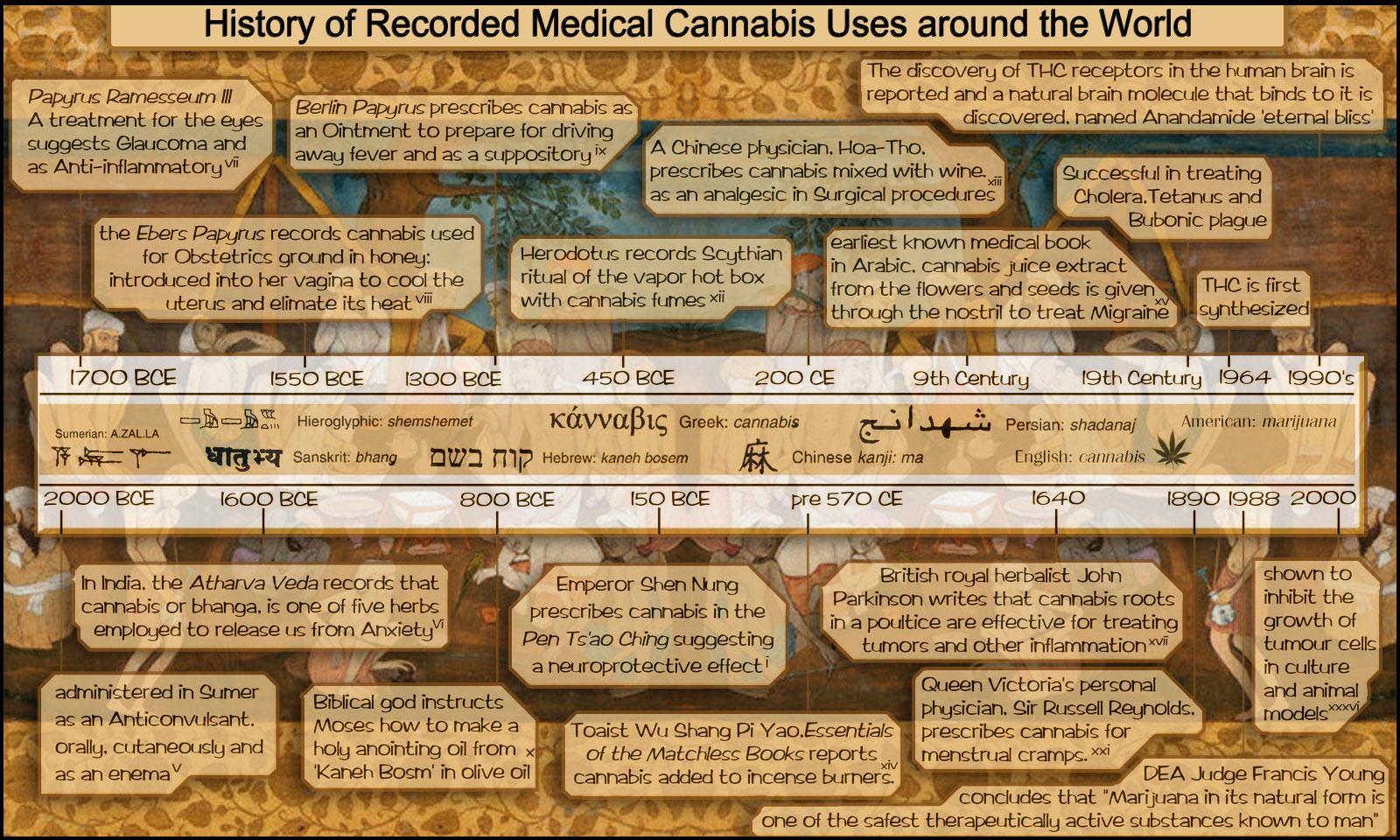 Histoire du cannabis medical