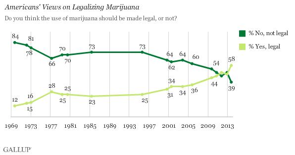 58% des américains souhaitent légaliser le cannabis