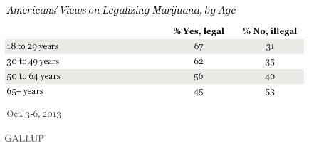 Pourcentage de soutien au cannabis en fonction de l'âge