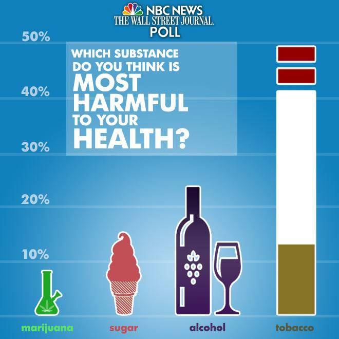 Selon les américains, le sucre est plus nocif que le cannabis