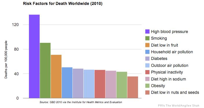 Facteurs de risques de décès dans le monde (2010)