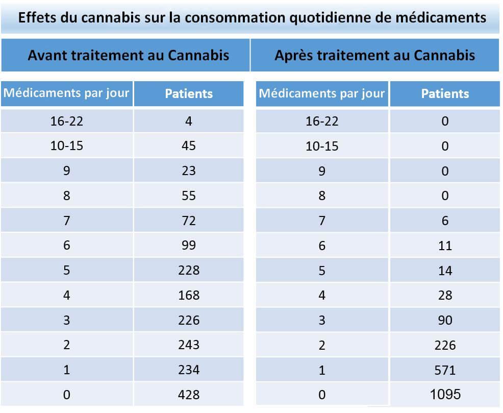 Effets du cannabis sur la consommation quotidienne de médicaments