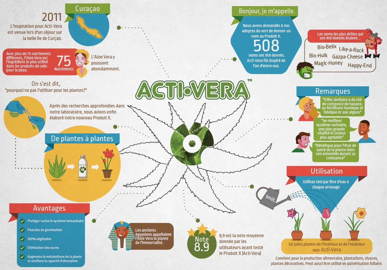 Acti-Vera de Biobizz, l'Aloé Vera pour la culture cannabis