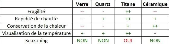 Comparaison des caractéristiques des différents matériaux utilisés pour le nail