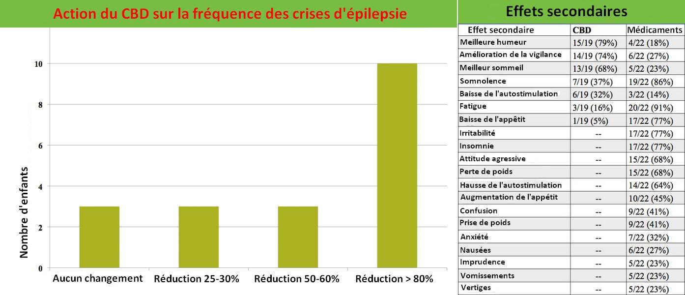 Effet du CBD sur l'épilepsie infantile, et comparaison des effets secondaires avec ceux des médicaments
