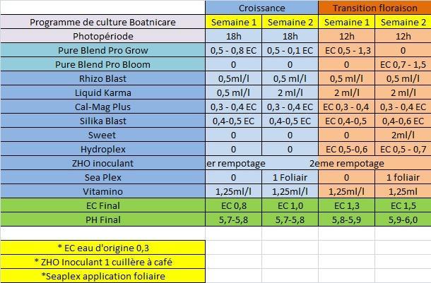 Tableau de culture pour les engrais Botanicare en croissance et stretch