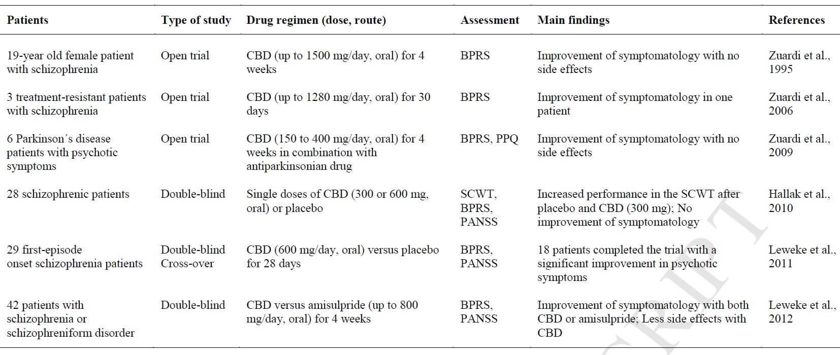 Essais cliniques du CBD en tant qu'antipsychotique chez les humains
