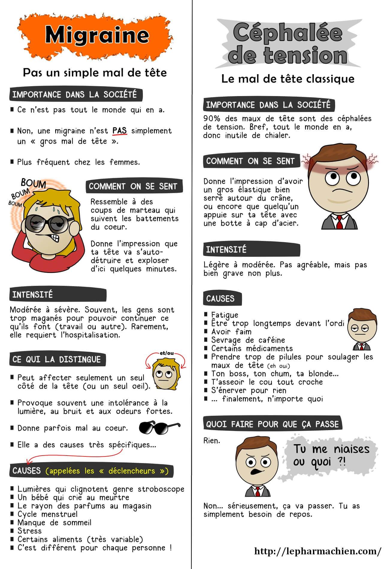 """Migraine ou Céphalée de tension ? (<a href=""""http://lepharmachien.com/"""">Le Pharmachien</a>)"""