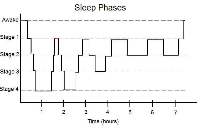 Les effets du cannabis sur le sommeil