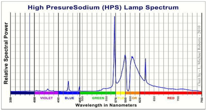 Mesure d'une lampe HPS avec un spectroscope. Source : Wikipedia