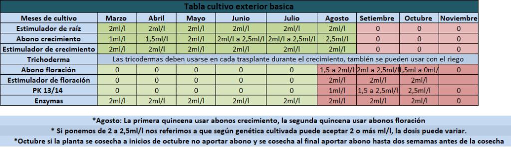 Table de culture extérieure basique