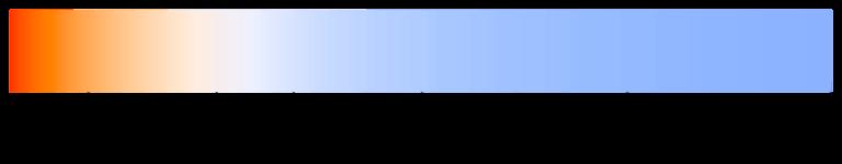 Graphique avec couleur et température de couleur (en K)