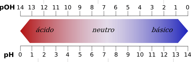 L'échelle de pH détermine si une substance est acide, neutre ou alcaline