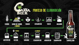 Cannabeer 33cl