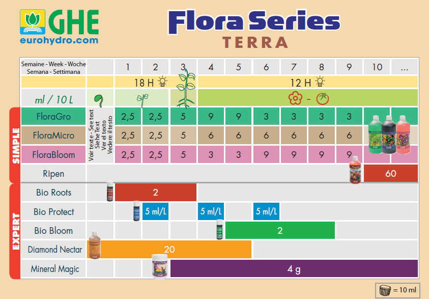 Tabla Flora Series GHE Tierra