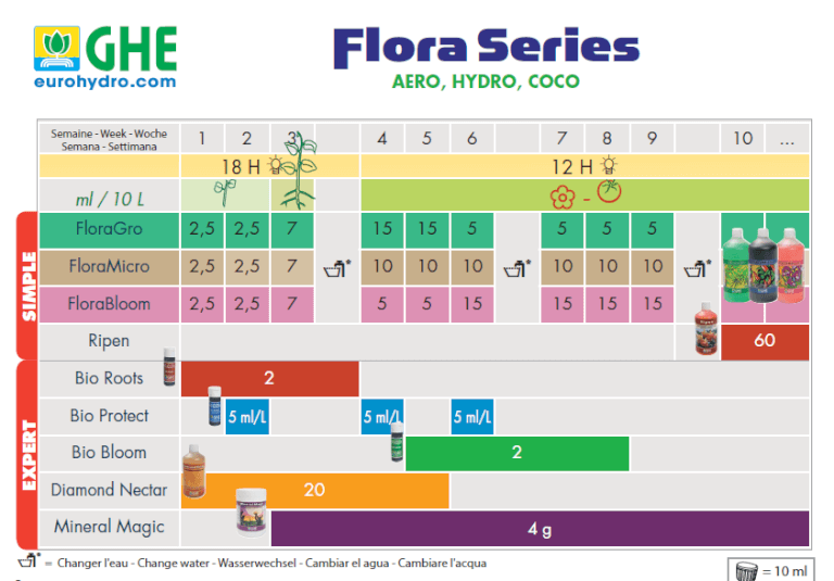 Tabla Flora Series GHE