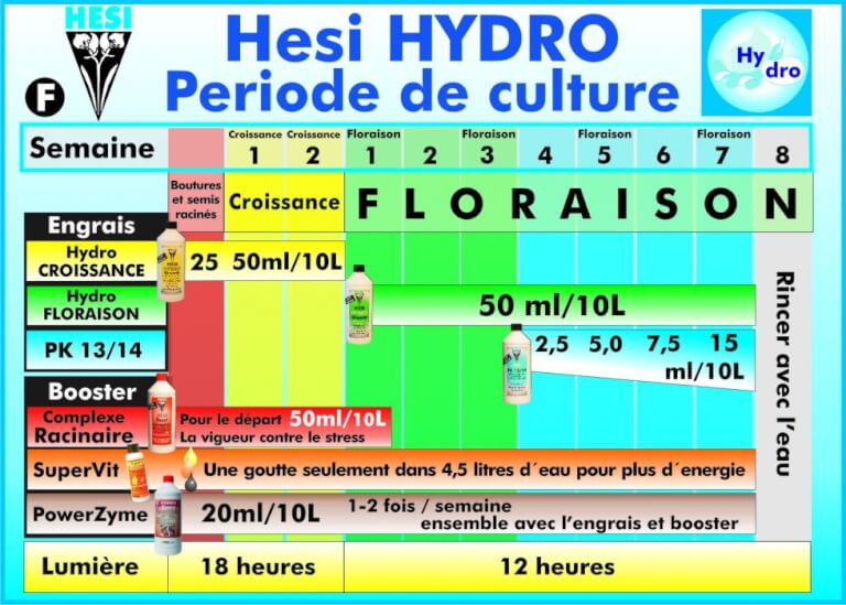 Hesi croissance hydro 1 l for Programme plagron