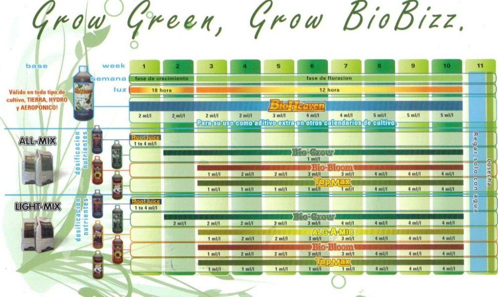 Vente de starters kit de biobizz for Meilleur engrais pour cannabis exterieur